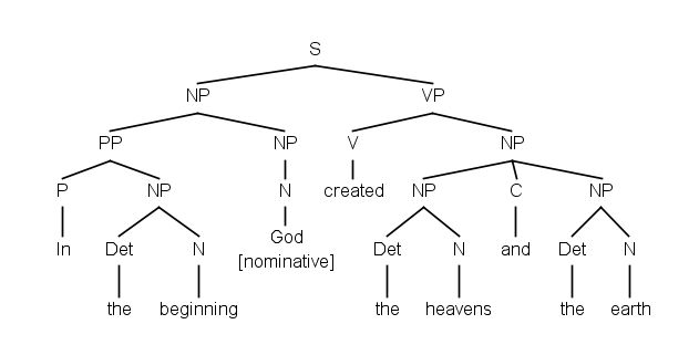 Suggestion: Sentence diagrams - Logos Bible Software Forums
