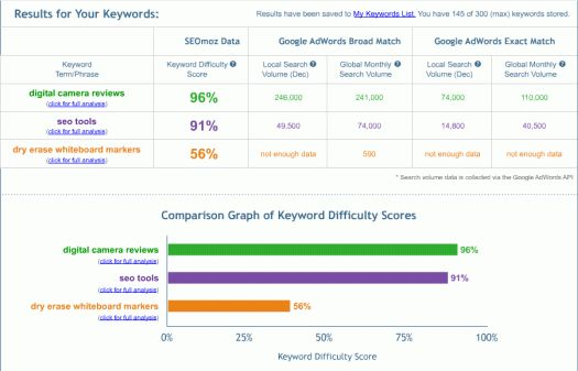 Keyword Competition: The Ultimate Guide to Competitive Keywords ...