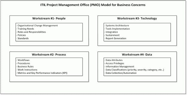 ITIL Adoption using PMO and Project Management Best Practice ...