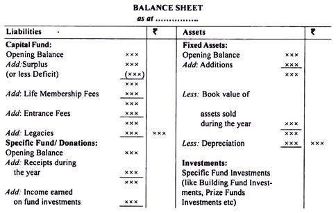 Balance Sheet of Non-Profit Organisations
