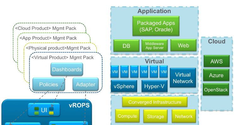 vRealize Operations Manager 6.4 | Nooh Ibrahim | Pulse | LinkedIn