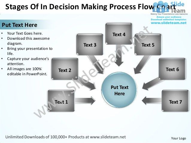Stages of in decision making process flow chart powerpoint templates…
