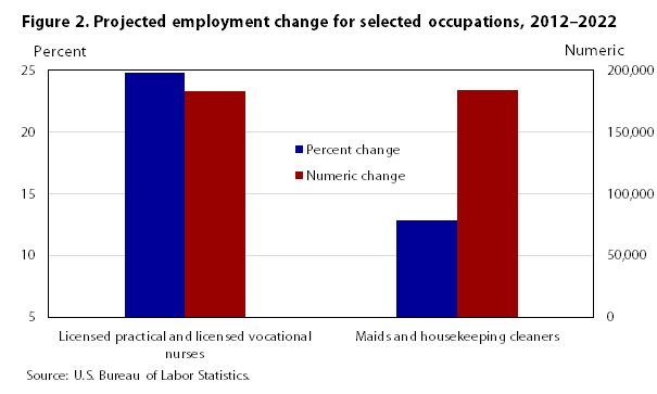 Occupational employment projections to 2022 : Monthly Labor Review ...