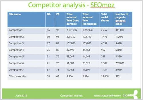 How To Conduct Competitor Analysis And Create A Template For Success