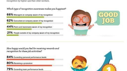 Millennial Employees Crave Recognition, Employer Reward Programs ...