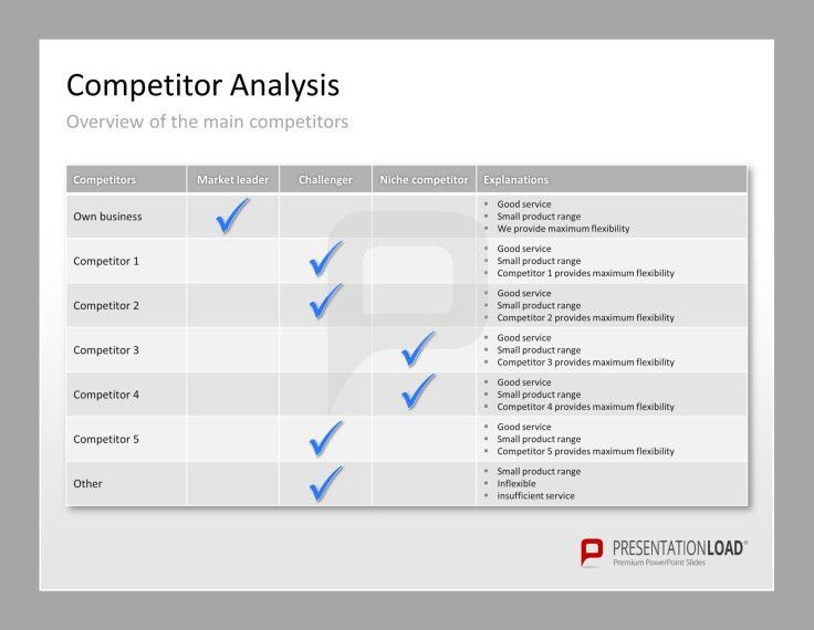 Competitor Analysis Template Excel | Competitive Analysis Template ...