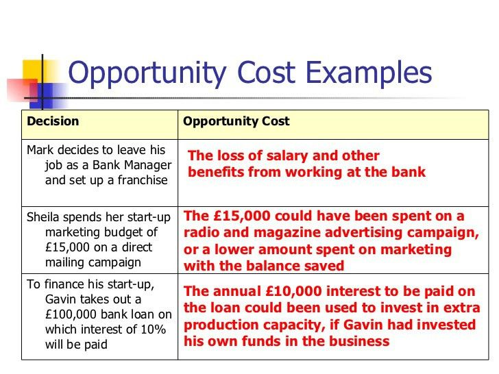Opportunity Cost Definition And Example - Image Mag