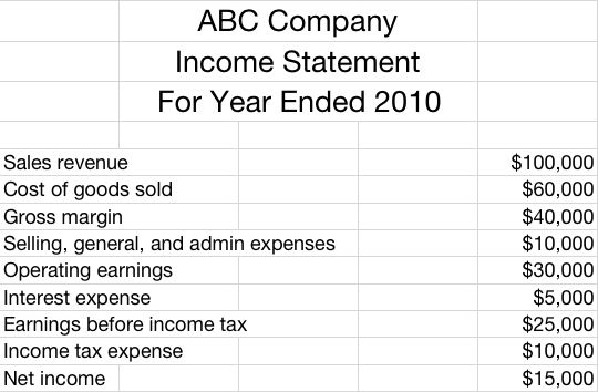 Income Statement Example | Accounting 101