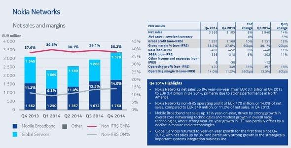 Nokia Annual report shows steady rise and strong Q4 2014 ...