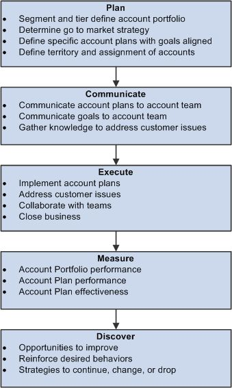 Strategic Account Plan. Strategic. DIY Home Plans Database
