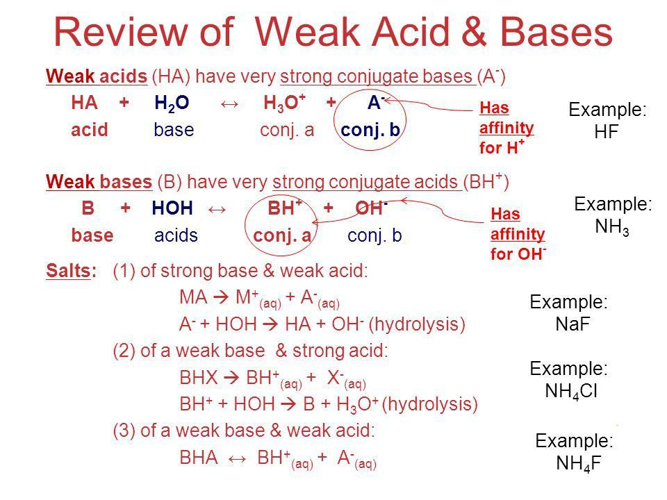 Acids and Bases Unit 18 Acid-Base Equilibria: Buffers & Hydrolysis ...