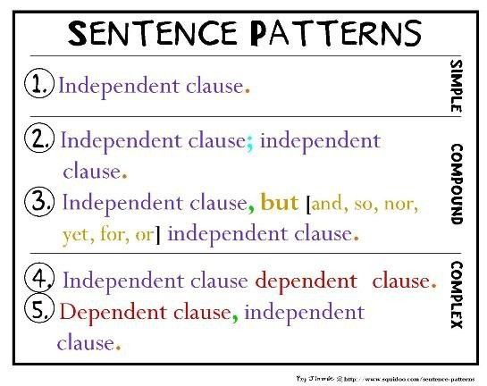 simple, compound, complex sentences coordinating and subordinating ...