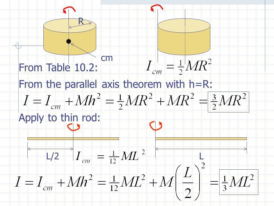 Example Problem The parallel axis theorem provides a useful way to ...