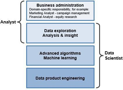 What Is Data Science? What is a Data Scientist? What is Analytics?