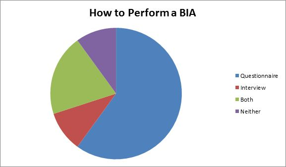 Is a Questionnaire-Based Approach to the Business Impact Analysis ...