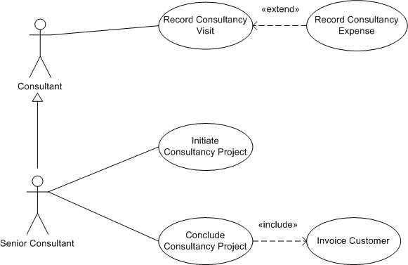 How to make use case diagram using Generalization in UML | Geeks ...