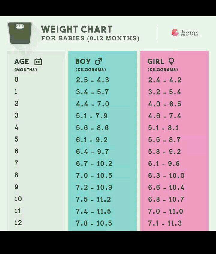 dr. plz send me the standard weight chart of baby boy according to ...