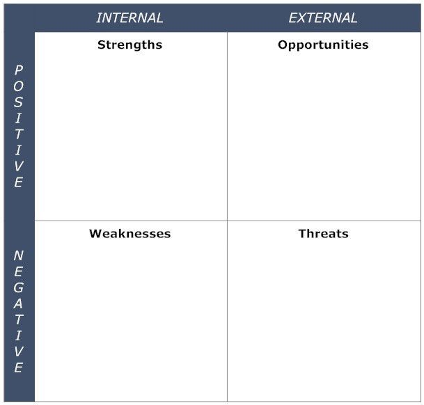 Blank SWOT Analysis Template Diagram for Business Strategy and ...
