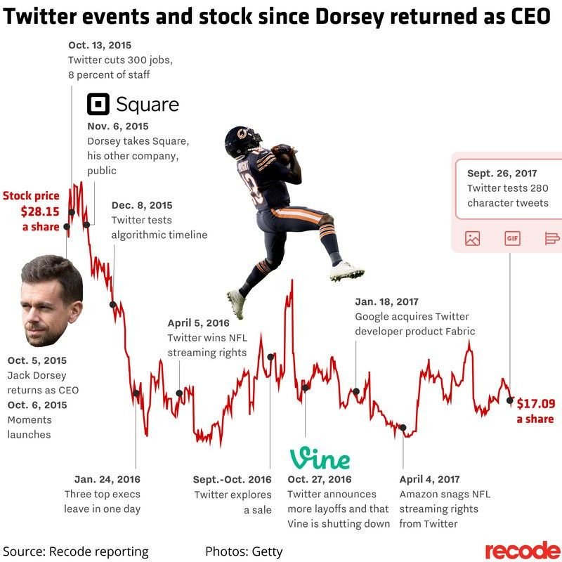 Jack Dorsey's two years as Twitter's CEO have not saved the ...