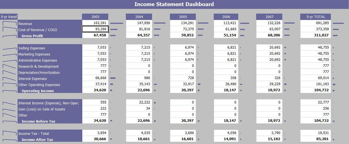 Income-Statement-Financial-Dashboard