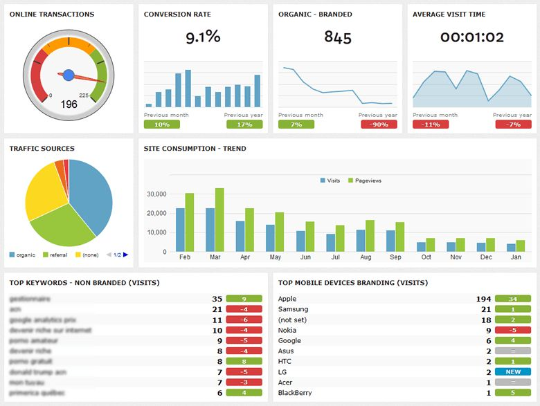 Building Dashboards to Display your Digital Marketing Performance ...