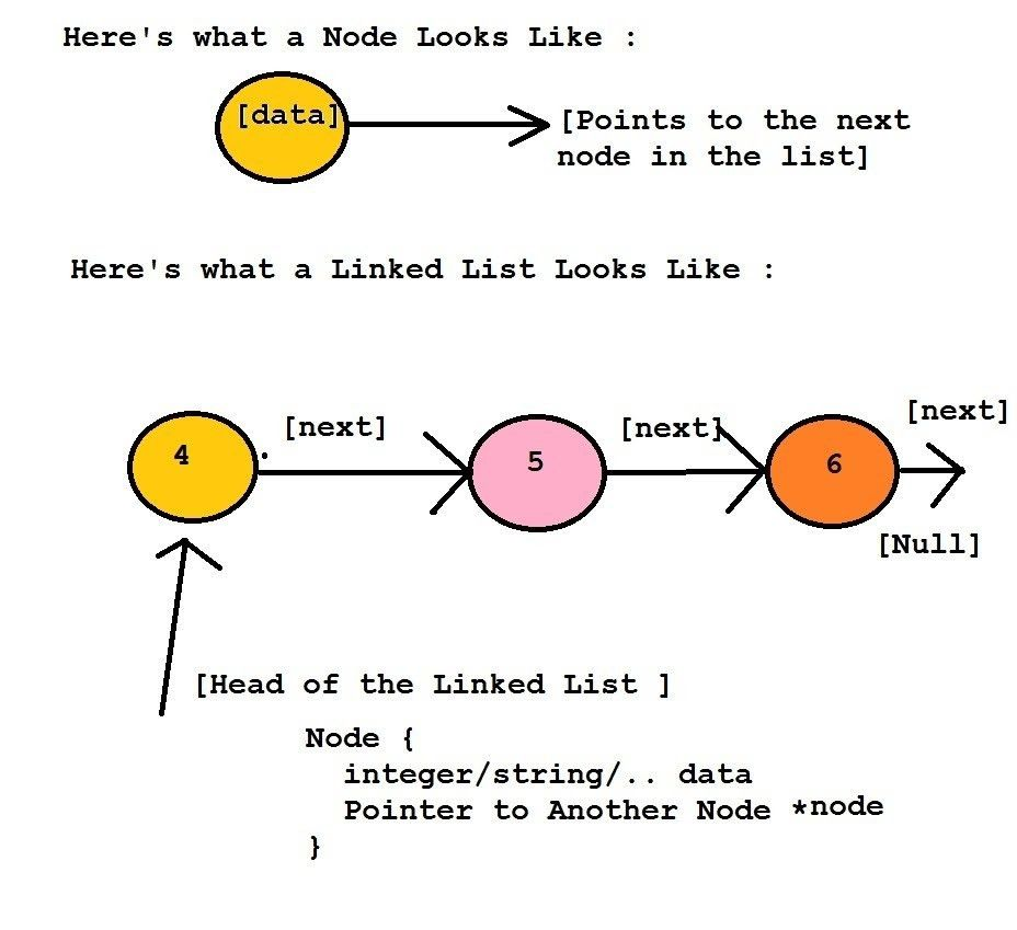 Data Structures: Singly Linked List (with C Program source code ...