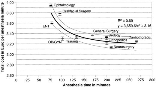 Effect of Different Cost Drivers on Cost per Anesthesia Minute in ...