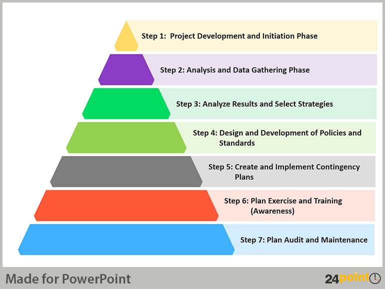 Presenting a Visual Business Continuity Plan - PowerPoint Design ...