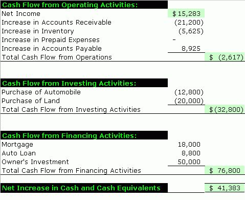 Sample Cash Flow Statement – Accounting Simplified