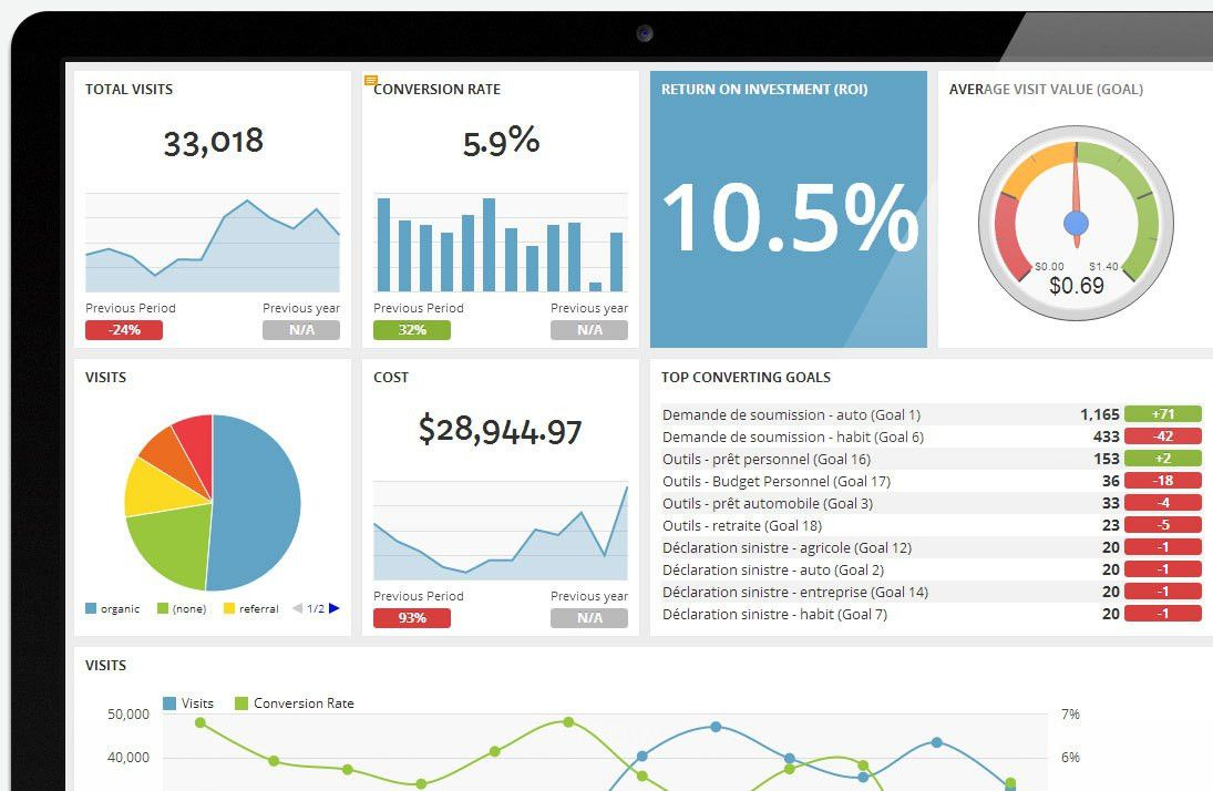A Better Google Analytics Client Report Template — DashThis