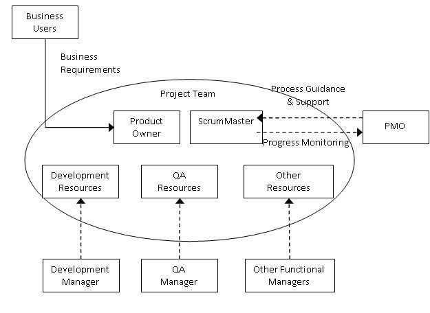 The Role of the PMO in an Agile Organization