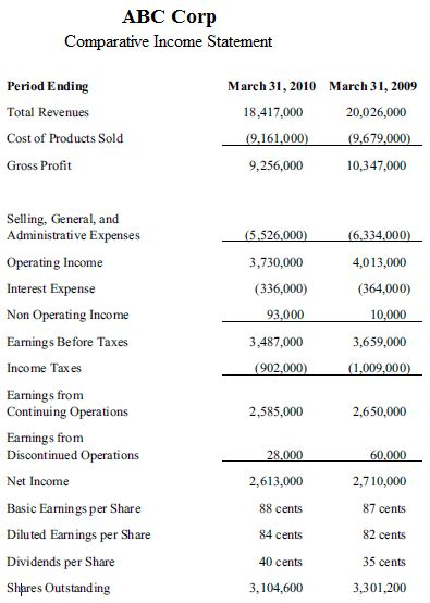Income Statement Equation - Best Template Collection
