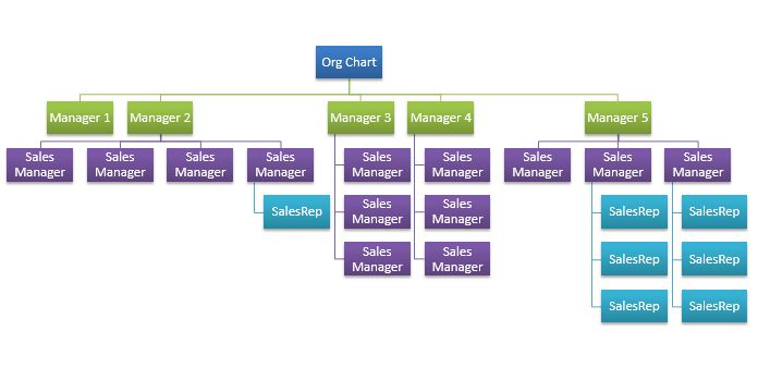 Organizational Chart Template - VBA hierarchy visualization tool