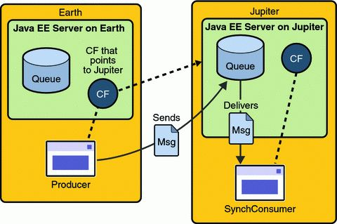 Writing Simple JMS Client Applications - The Java EE 5 Tutorial