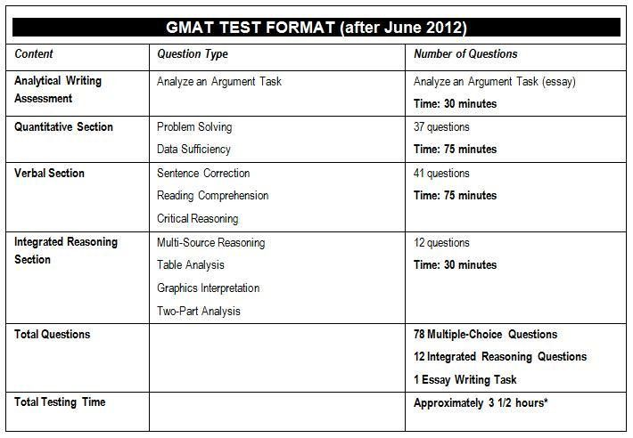 Test Information - GMAT, GRE, CBEST, RICA, LSAT, SAT and CSET Prep ...