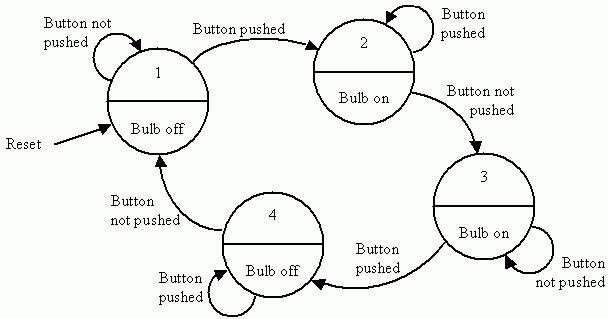 Converting State Diagrams to Logic Circuits