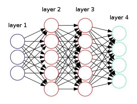 How to draw neural network diagrams using Graphviz | Thiago G. Martins