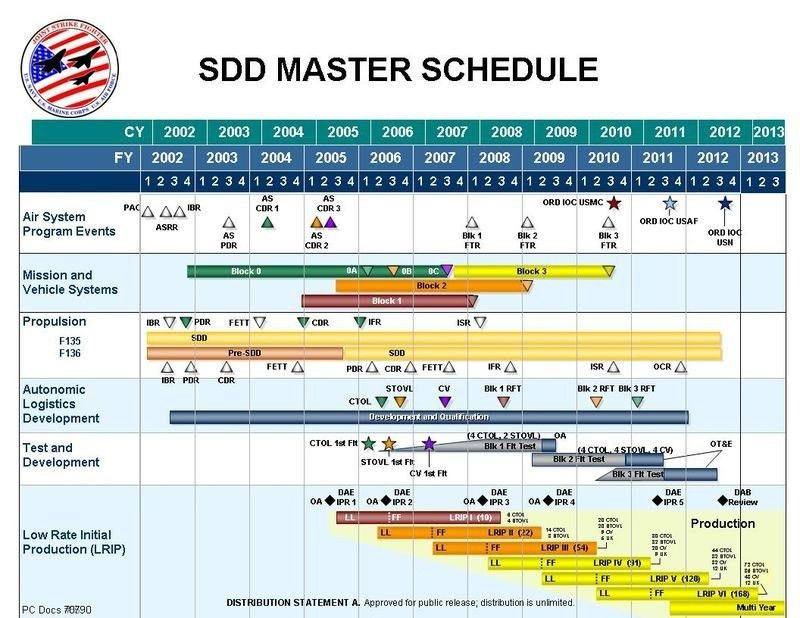 Master Schedule Template – bikeboulevardstucson.com