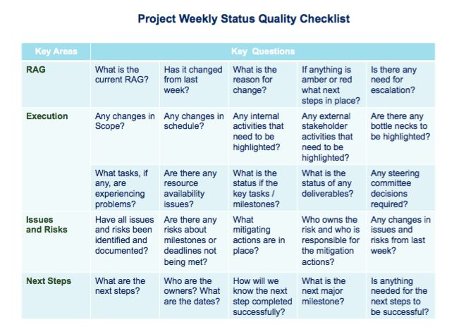 Do You Know How To Create a Good Quality Successful Project Status ...