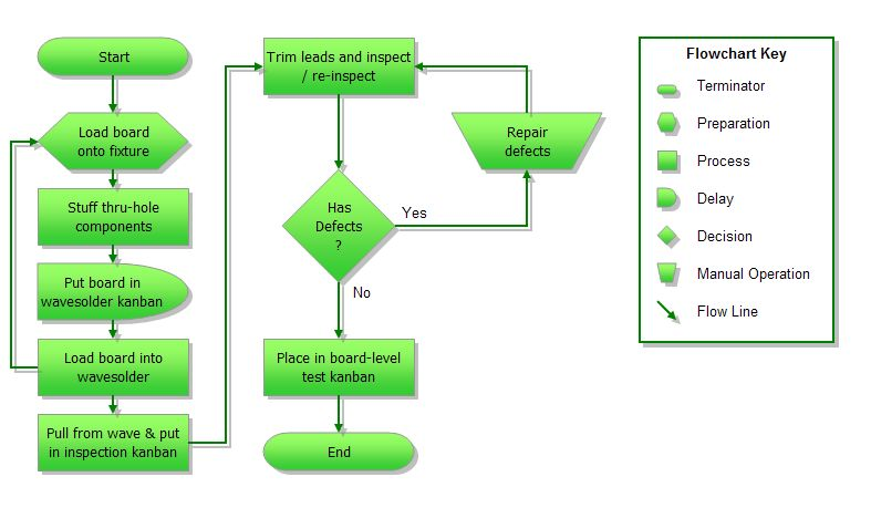 Best Photos of Creating Flow Charts In Excel - How to Create a ...