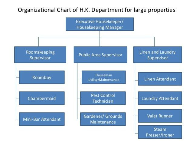 Organizing the housekeeping job