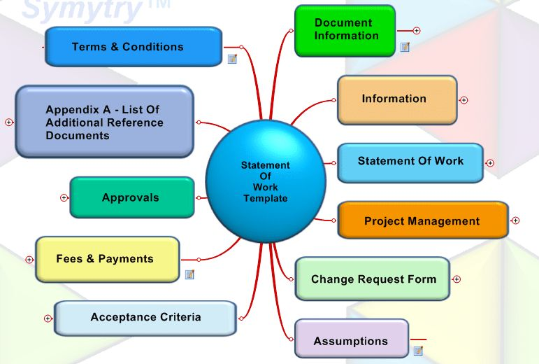 The Statement of Work for Federal Contracts is the heart of ...