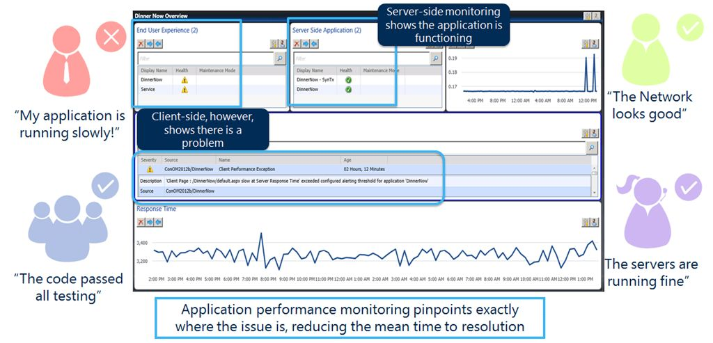 Application Performance Monitoring with Operations Manager 2012 ...