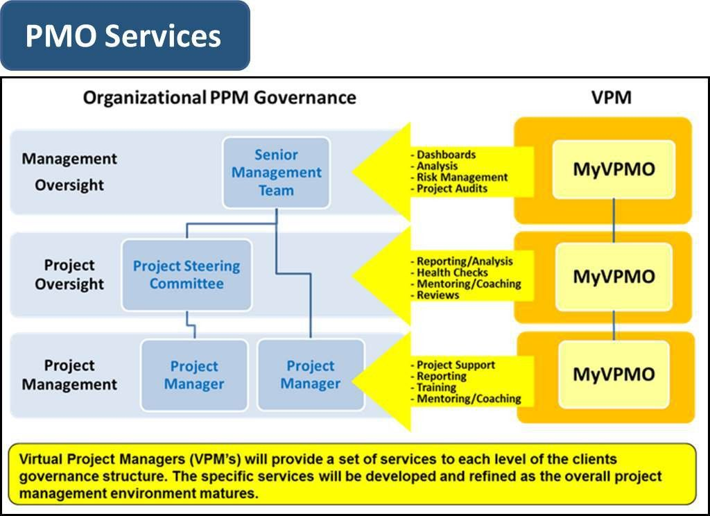 PMO in a box :: BMB Data Consulting Services Inc.