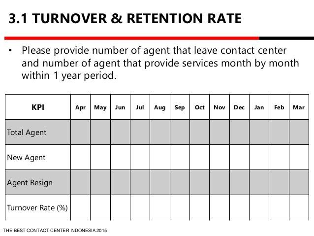 Employee Turnover Analysis Template | Spreadsheets