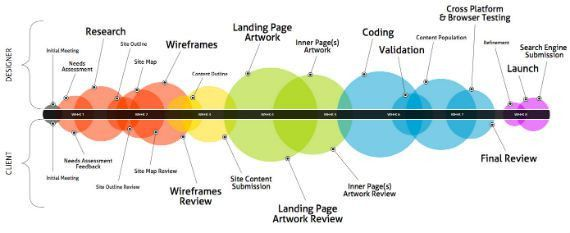 An Illustrated Plan for a Web Design Project