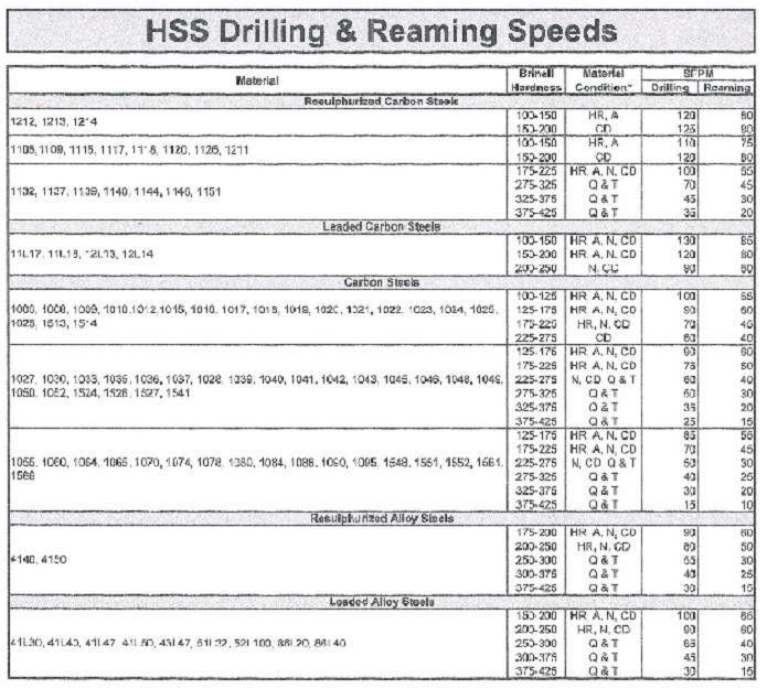 HSS DRILL SPEED CHART