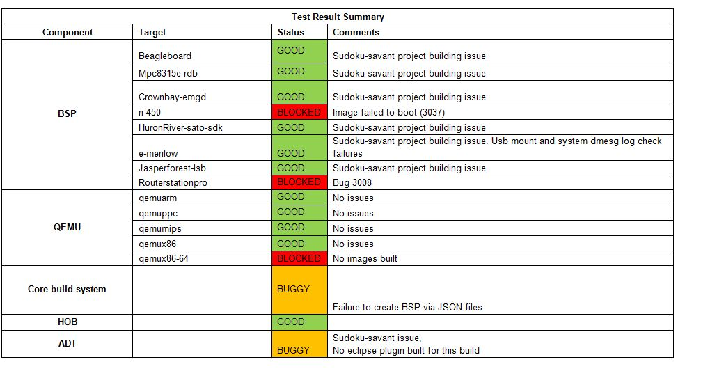 Yocto 1.3 Weekly Test Report - Yocto Project