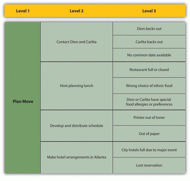 11.2 Risk Management Process | Project Management for ...
