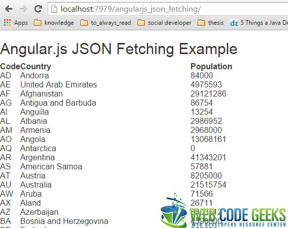 Angular.js JSON Fetching Example | Web Code Geeks - 2017